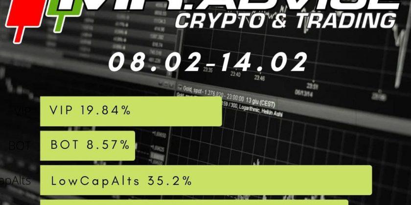 Jak zarabiać na rynku Kryptowalut – Mr.Advice Podsumowanie Tygodnia