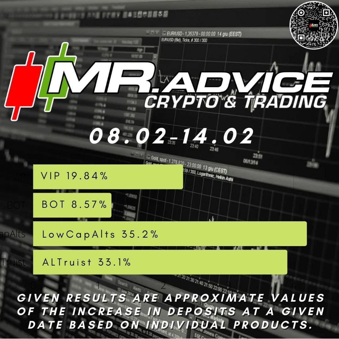 Jak zarabiać na rynku Kryptowalut - Mr.Advice Podsumowanie Tygodnia
